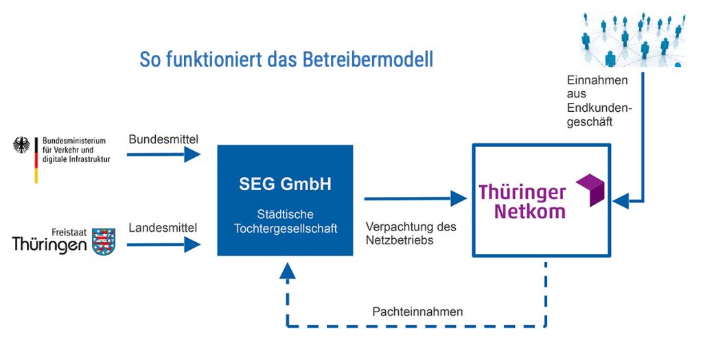 so funktioniert das Betreibermodell für Breitband Eisenach